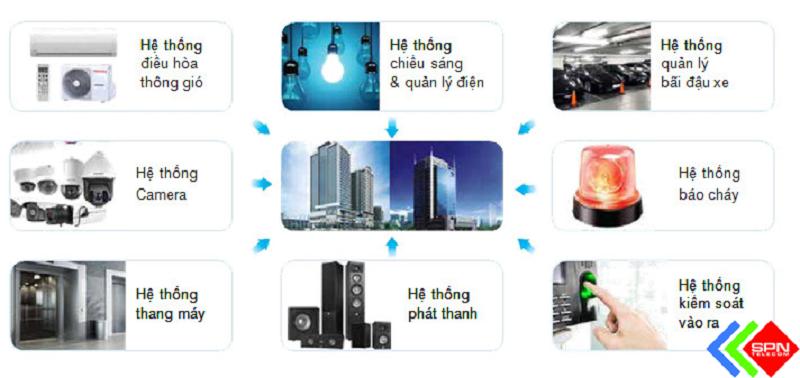 Hệ thống quản lý tòa nhà thông minh
