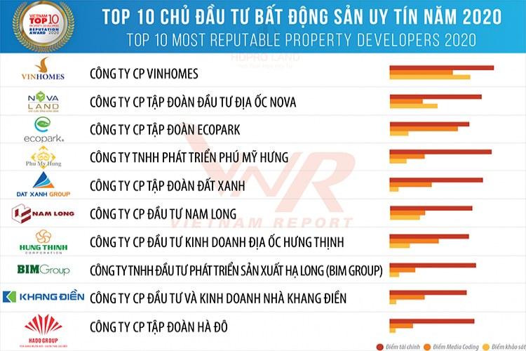 Vingroup Chủ đầu tư Bất Động Sản uy tín Top 1
