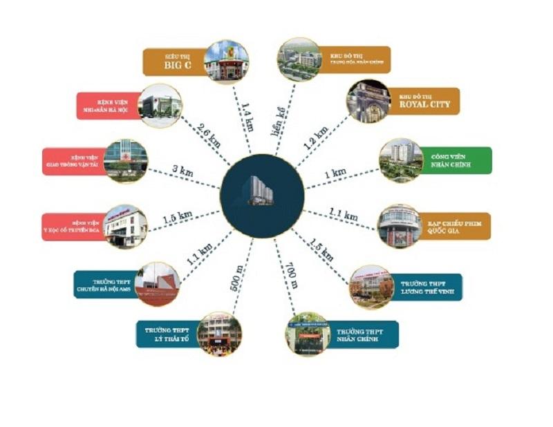 kết nối giao thông dự án chung cư green building 93 Láng Hạ