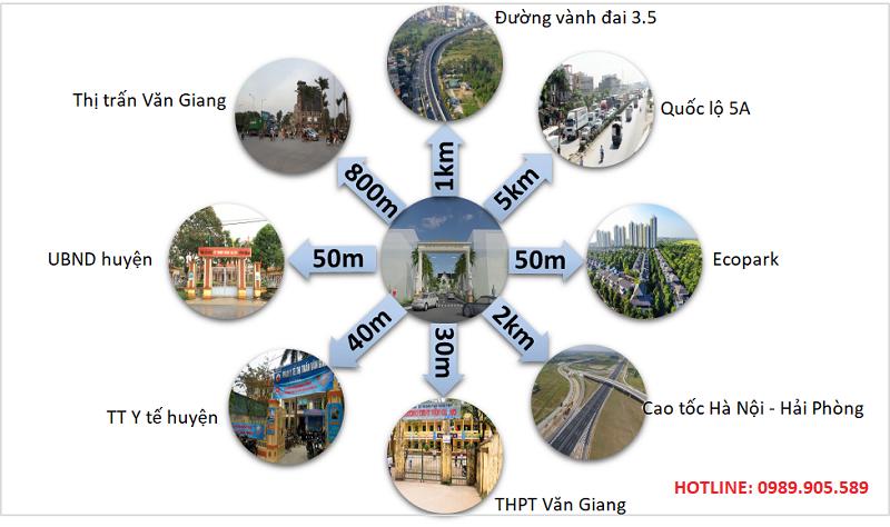Liên kết vùng chung cư Trust City Hưng Yên