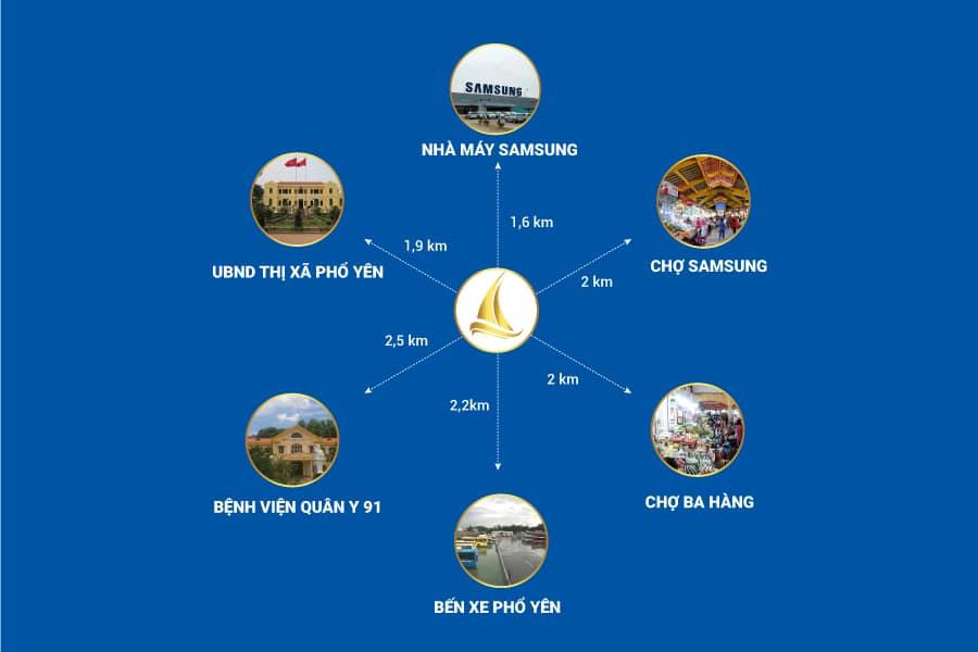 Kết nối vùng dự án đất nền Hàn Việt City Phổ Yên - Thái Nguyên